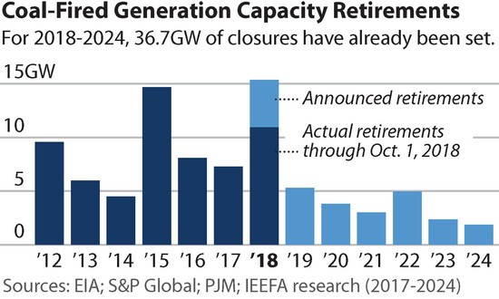 Actual and predicted coal plant closures, 2012-2024