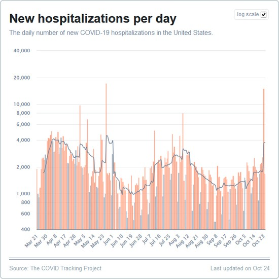 Daily Hospitalizations (logarithmic scale)