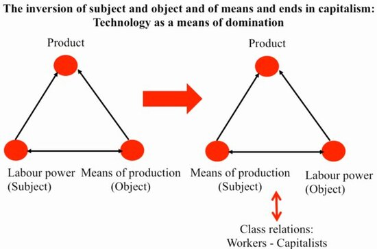 The-inversion-of-subject-and-object-technology-as-capitalist-means-of-domination_W6401.jpg