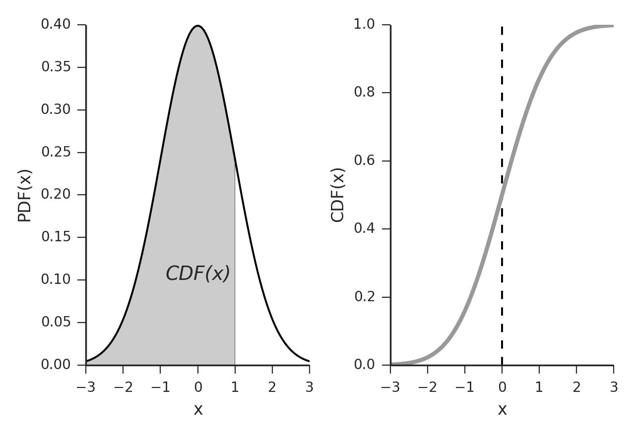 Cumulative Distribution Function Definition
