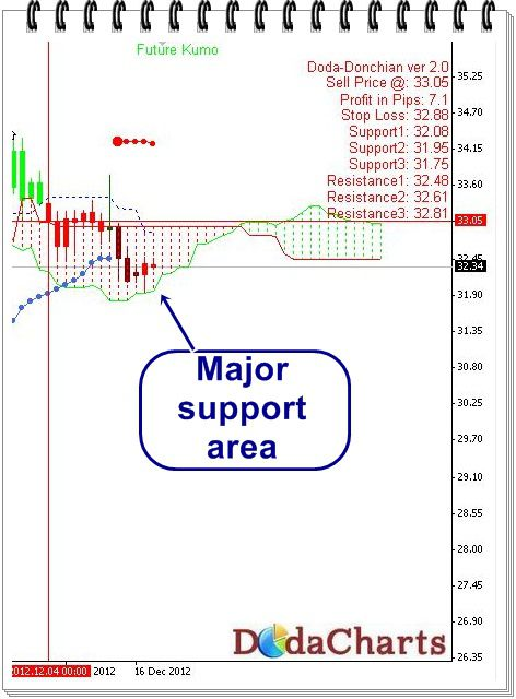 silver technical chart