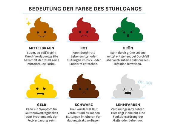Stuhlgang Farbe: Was sie uns verrät   EAT SMARTER