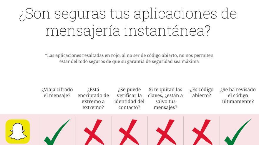 ¿Son seguras tus aplicaciones de mensajería instantánea?