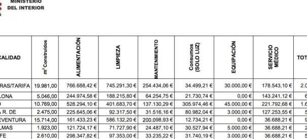 Datos del Ministerio del Interior sobre los gastos de los CIE en 2016, incluidos en la respuesta a la senadora de Nueva Canarias.