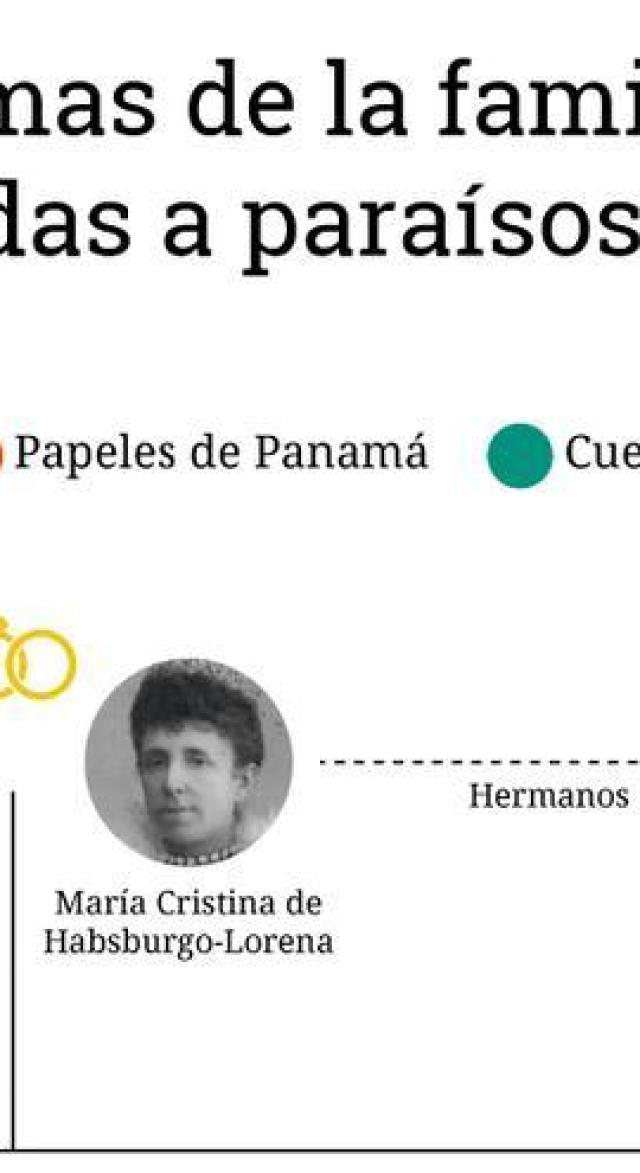 Árbol genealógico que relaciona a los Borbón con los paraísos fiscales