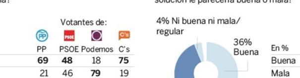 Preguntas de la encuesta de Metroscopia para El País.