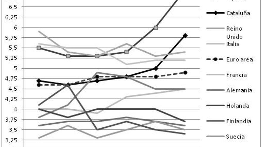 Evolución de la desigualdad de renta 80/20