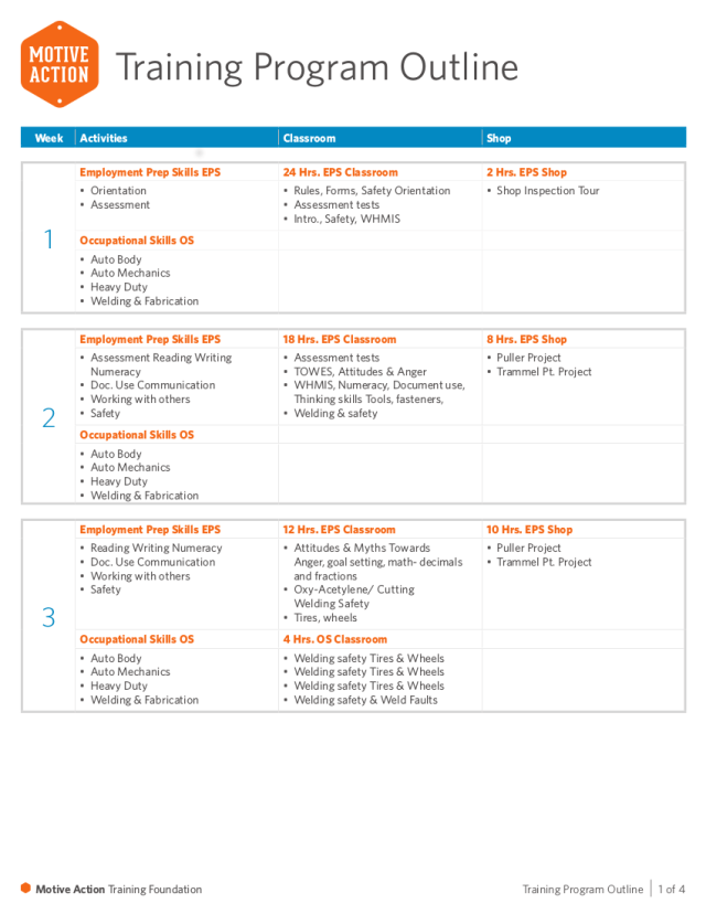 25+ Training Outline Examples - PDF  Examples