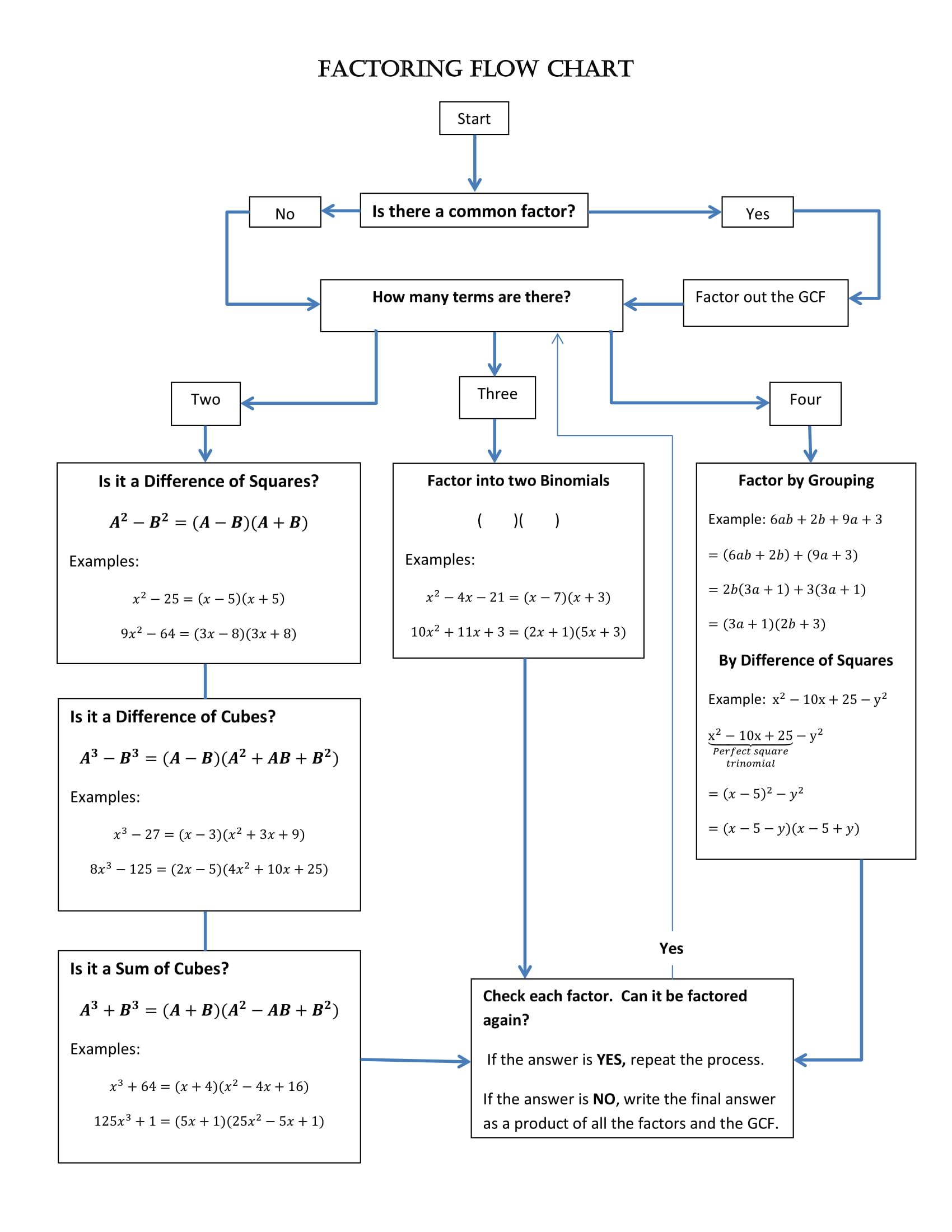 Factoring Flow Chart Example