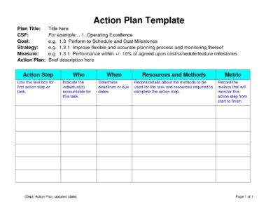 It just needs to outline your plans for the coming period, whether that's a year, a quarter, or a month. 17 Business Action Plan Examples In Pdf Ms Word Pages Google Docs Examples
