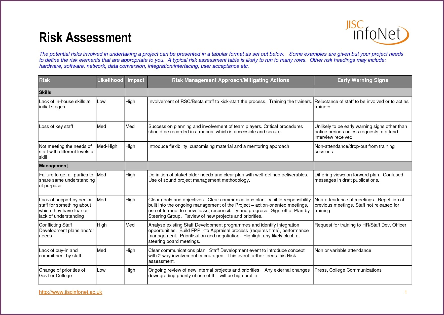 10 Job Risk Assessment Examples