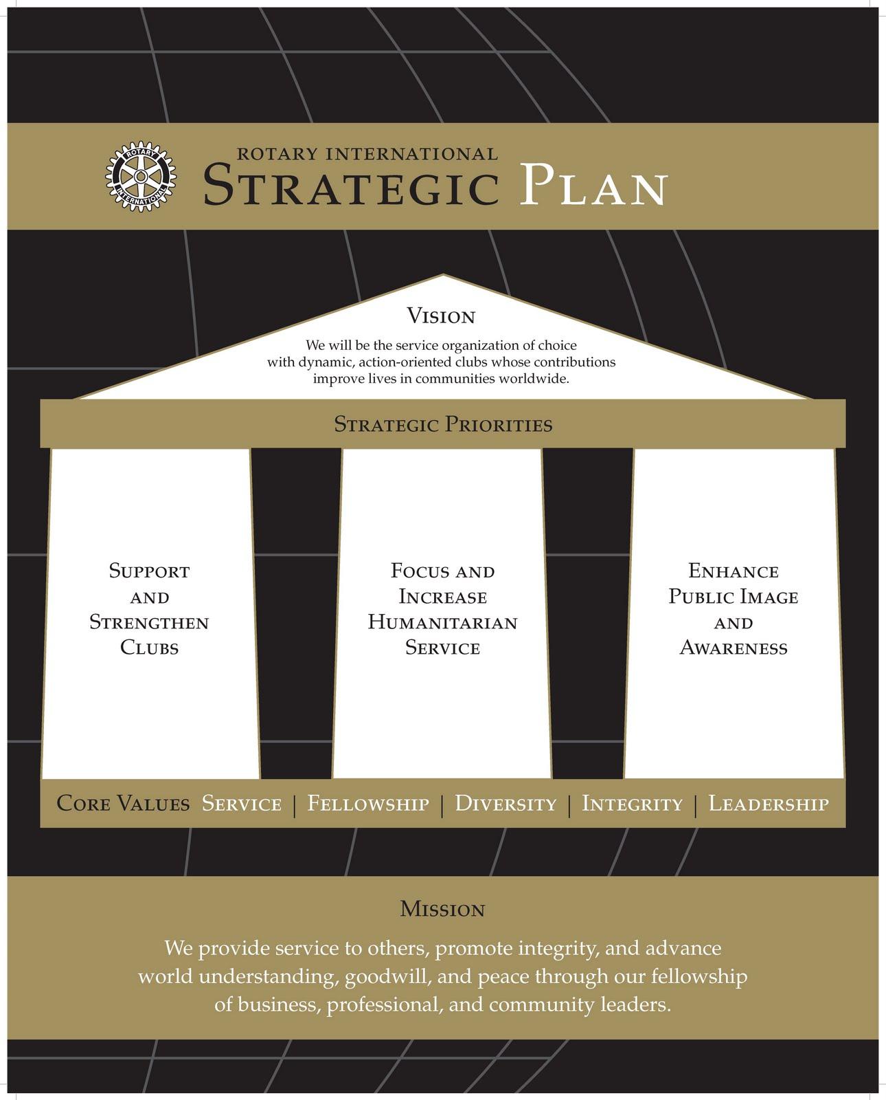 9 Club Strategic Plan Examples