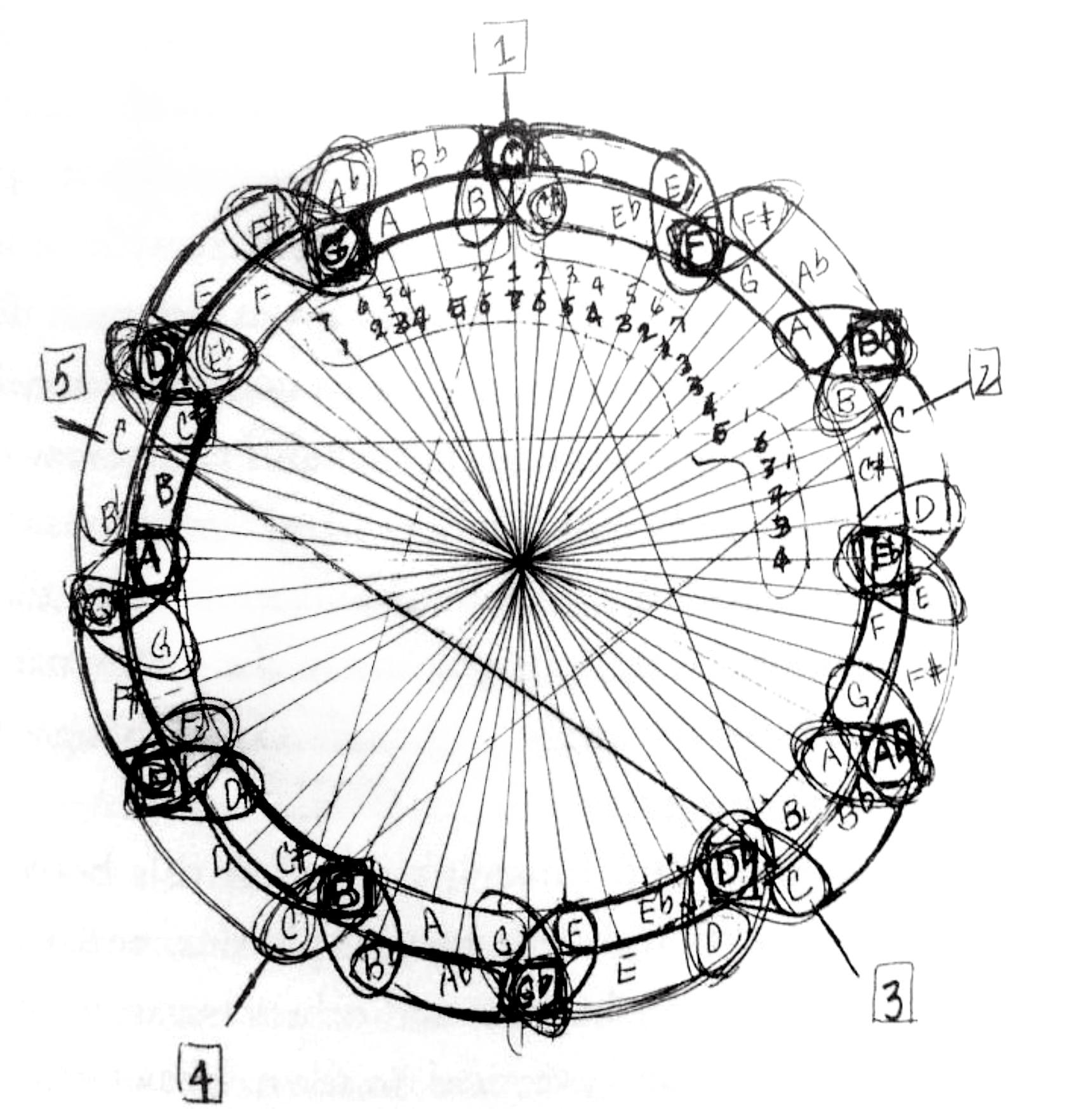 El Alma Matematica De La Musica El Circulo De John