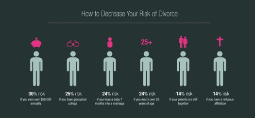 Infographic on Why Do Marriages Fall Apart - Unsettled