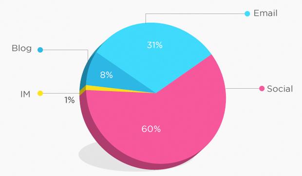 Social Media Clickthrough Market Share