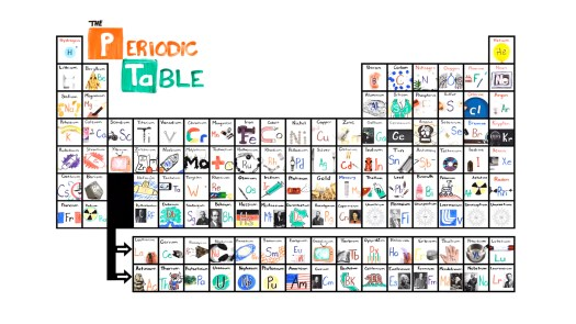 How to easily remember the periodic table of elements periodic easiest way to memorize the periodic table image collections urtaz Images