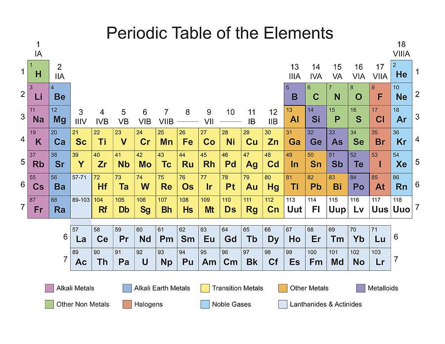 Calcium Atom Periodic Table Of Elements