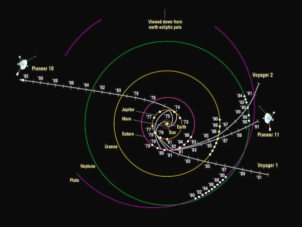 Pioneer And Voyager Probe Trajectories Photograph by Nasa