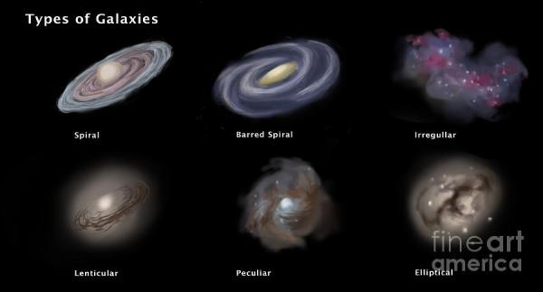 Types Of Galaxies Illustration Photograph by Spencer Sutton