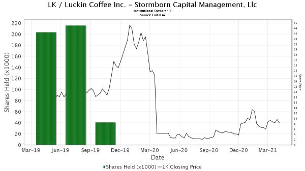 Stormborn Capital Management, Llc closes position in LK ...