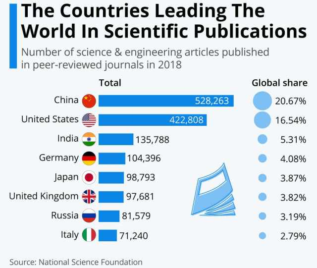Countries leading in scientific output in 2018. Image: Statista/NSF