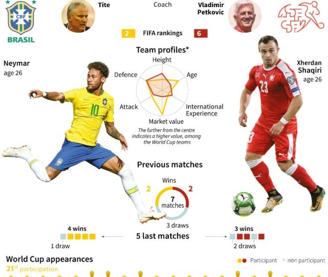 Statistical Preview Of Brazil Vs Switzerland Clash Afp