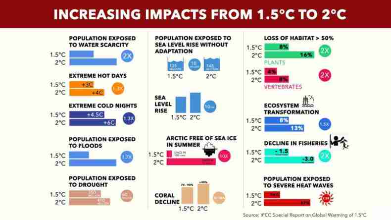 What the IPCC report warns we can expect from the 0.5C difference. Source: IPCC Report