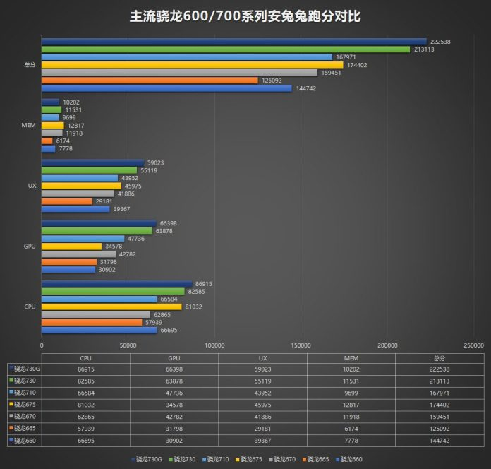 The Snapdragon 730, 730G and the Snapdragon 665 chipsets spotted on AnTuTu. Image: ithome