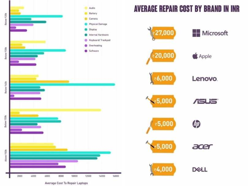 Average repair cost of a laptop in India