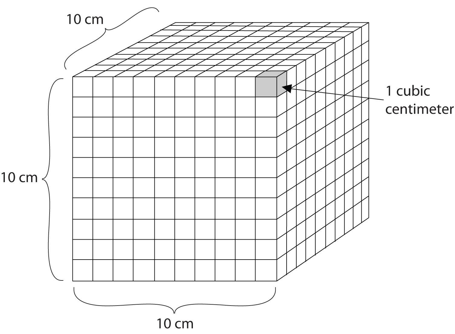 Convert Centimeters To Meters