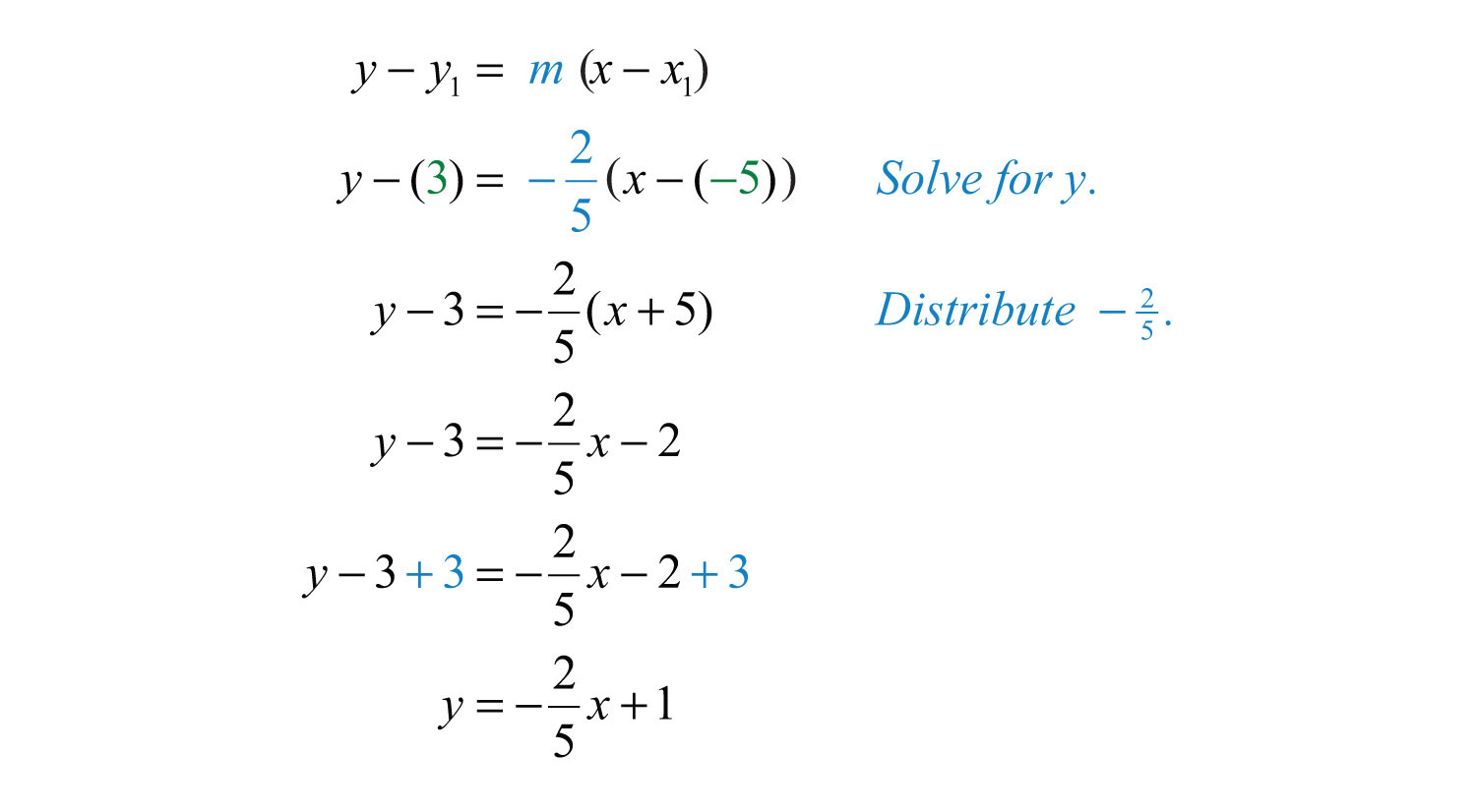 Point Slope Form Algebra 8 Five Thoughts You Have As Point