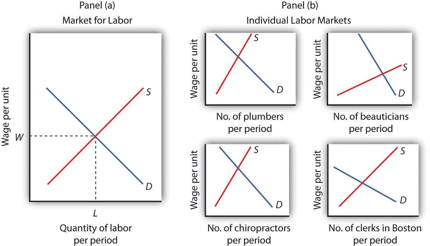 Principles Of Microeconomics 2 0