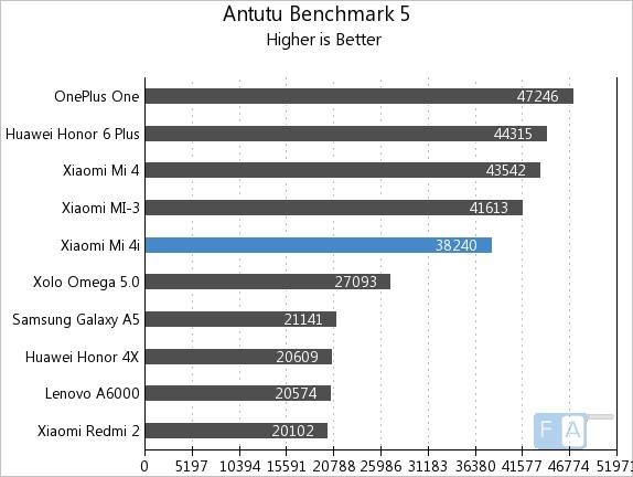 Xiaomi Mi 4i AnTuTu Benchmark 5