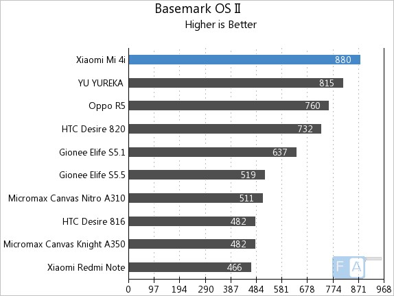 Xiaomi Mi 4i Basemark OS II