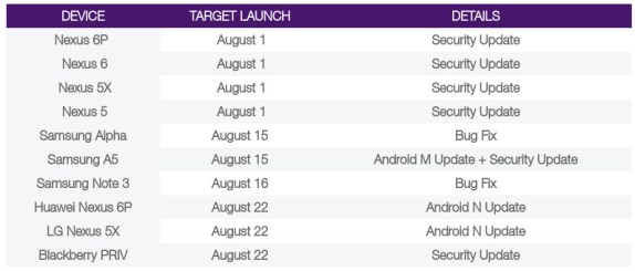 Android 7.0 Nougat Telus update schedule