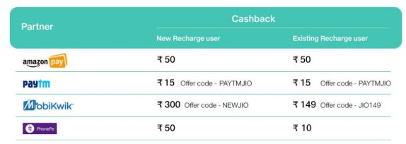 Reliance Jio cashback offers Dec 25 2017