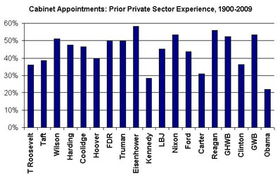 Chart claiming to be from J. P. Morgan, hoaxing experience of Obama cabinet, underestimating by 7 times
