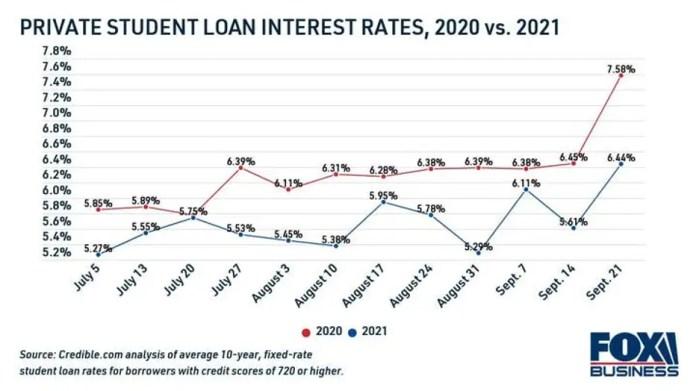 private-student-loan-rate-2020-vs-2021.jpg