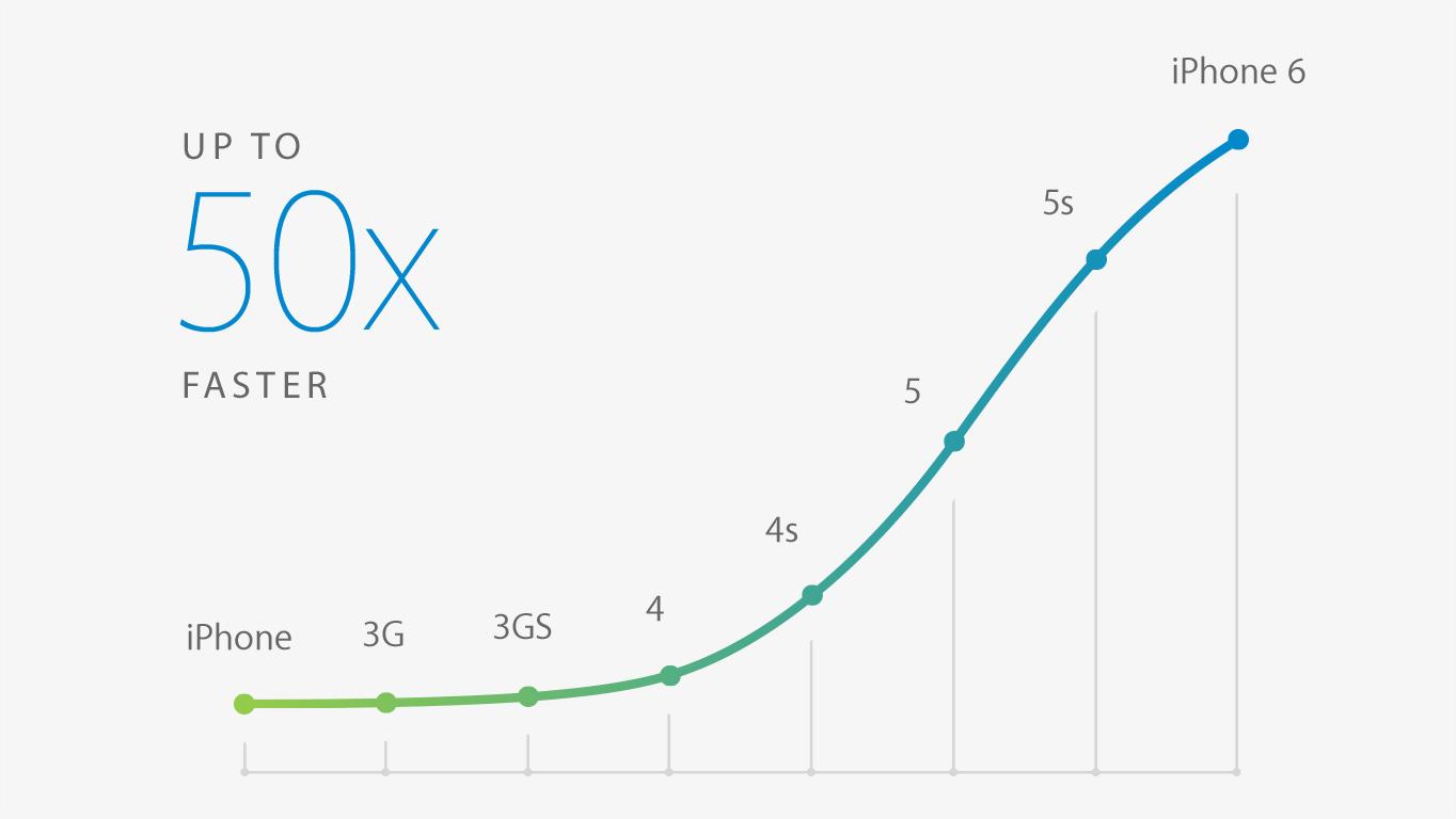 Que Vaut L Apple A8 Face Aux Soc Android Actuels
