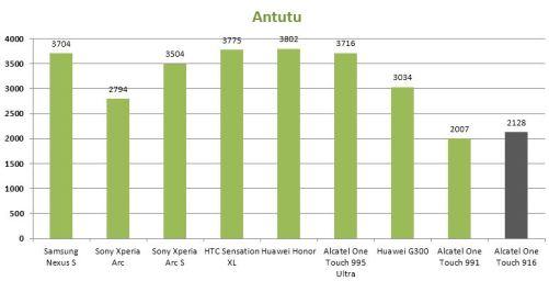 Antutu-Alcatel-One-Touch-916