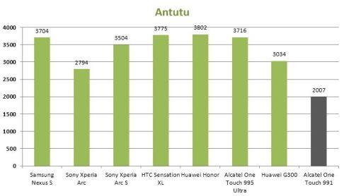 Antutu-Alcatel-One-Touch-991