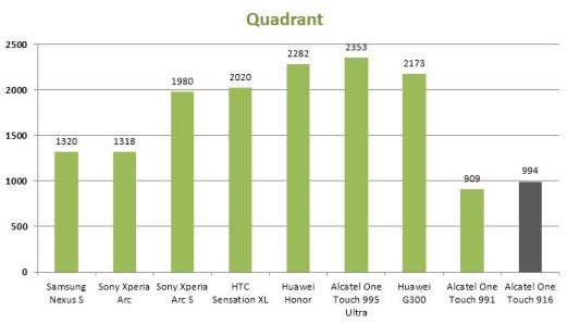 Quadrant-Alcatel-One-Touch-916