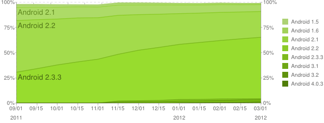 chart-répartition-des-versions-february-février-2012-android-google-2