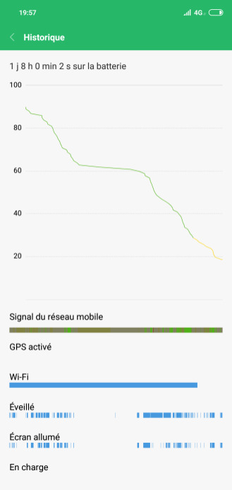 Xiaomi Redmi Note 6 autonomie (2)