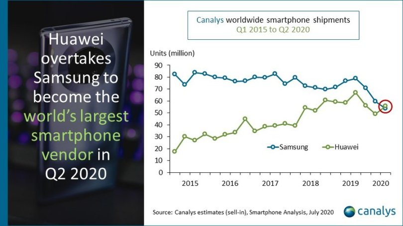 Huawei surpasse Samsung selon Canalys