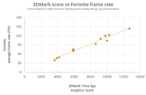 3DMark-3