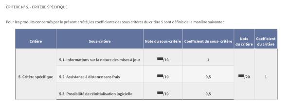 Device update criteria // Source: Légifrance