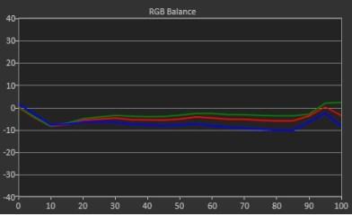 RGB Balance1