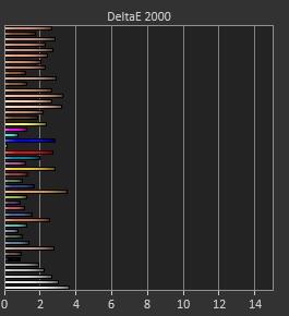 Delta e 2,01 - 3,65