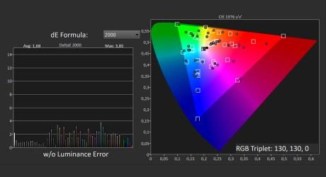 Fidélité des couleurs en mode Cinema / Source : D. Nogueira